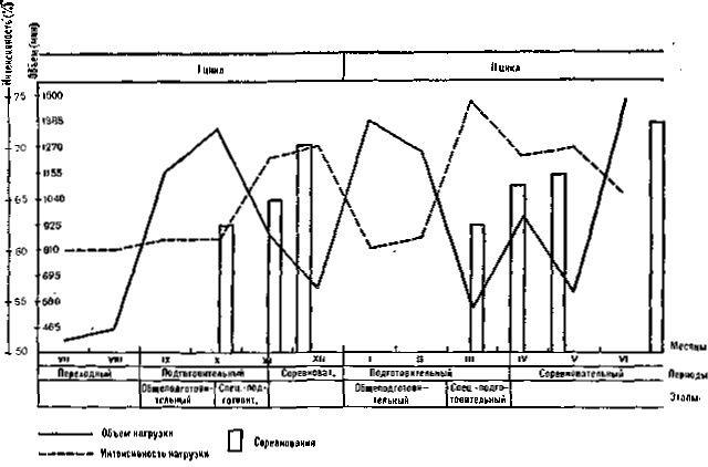 Графическая схема построения